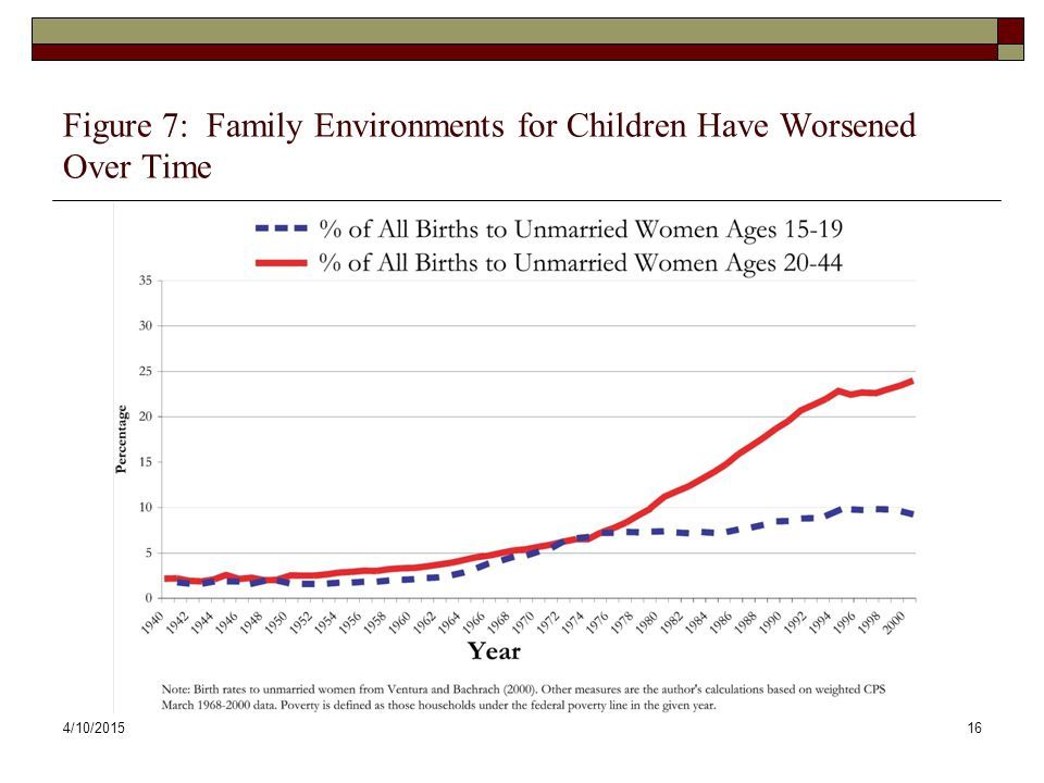Figure 7: Family Environments for Children Have Worsened Over Time