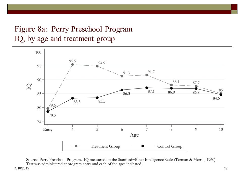 Figure 8a: Perry Preschool Program IQ, by age and treatment group