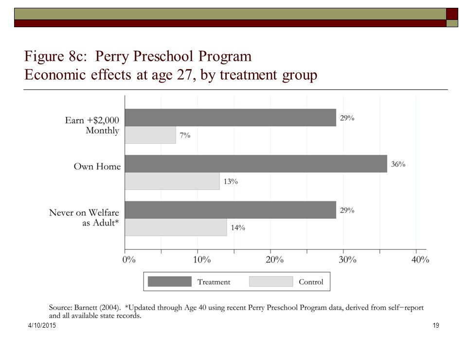 Figure 8c: Perry Preschool Program Economic effects at age 27, by treatment group