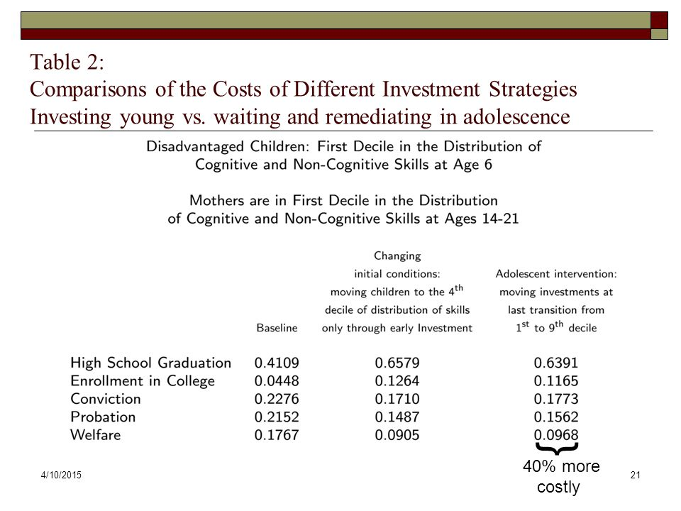 Table 2: Comparisons of the Costs of Different Investment Strategies Investing young vs. waiting and remediating in adolescence