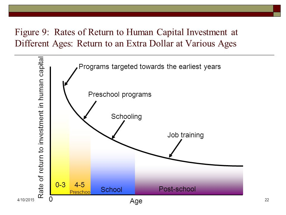 Figure 9: Rates of Return to Human Capital Investment at Different Ages: Return to an Extra Dollar at Various Ages