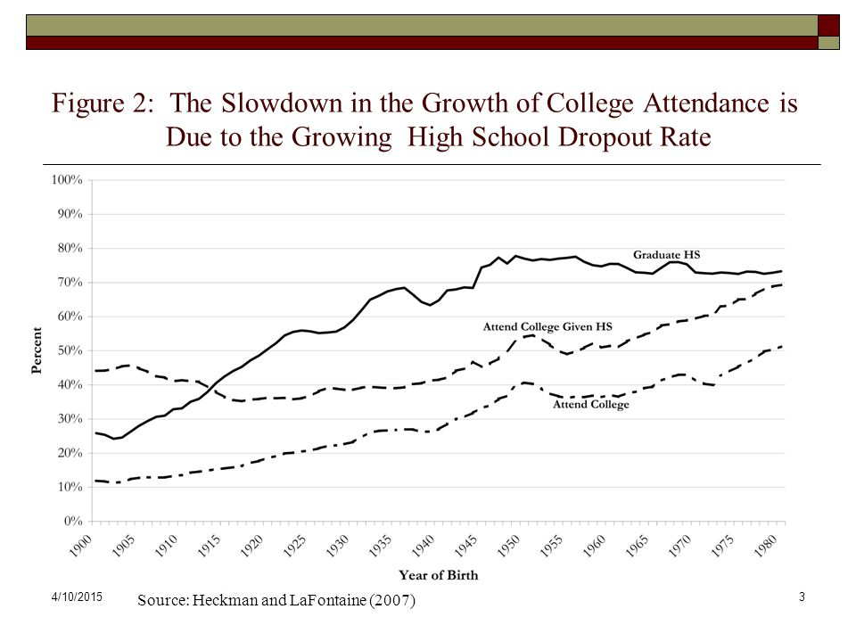 Figure 2: The Slowdown in the Growth of College Attendance is
