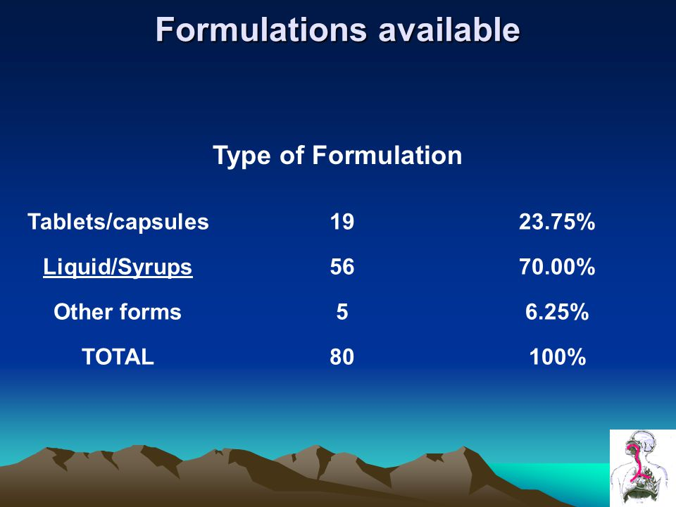 Formulations available