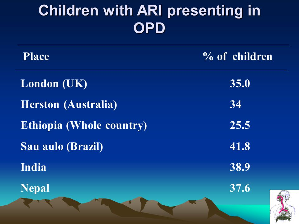 Children with ARI presenting in OPD