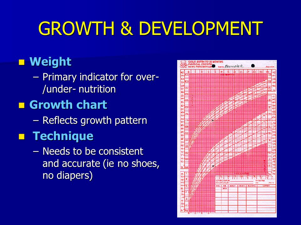 GROWTH & DEVELOPMENT Weight Growth chart Technique