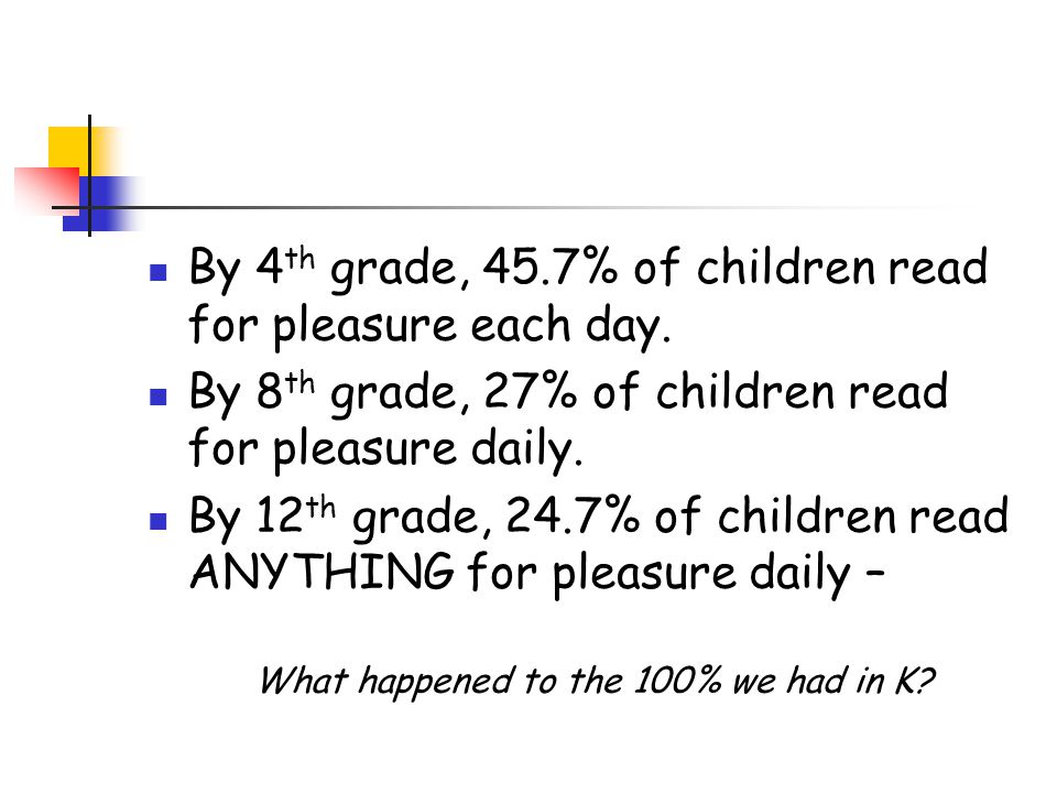 By 4th grade, 45.7% of children read for pleasure each day.