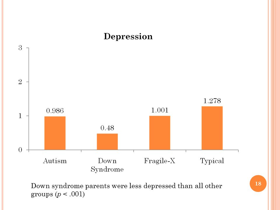 Down syndrome parents were less depressed than all other groups (p < .001)