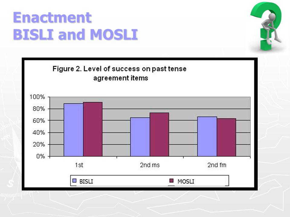 Enactment BISLI and MOSLI