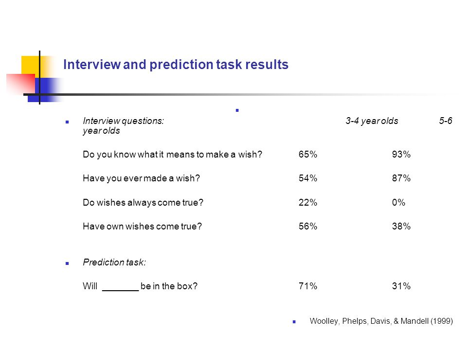 Interview and prediction task results