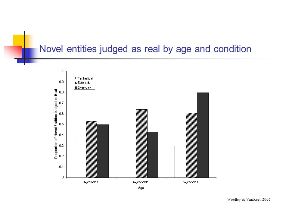 Novel entities judged as real by age and condition
