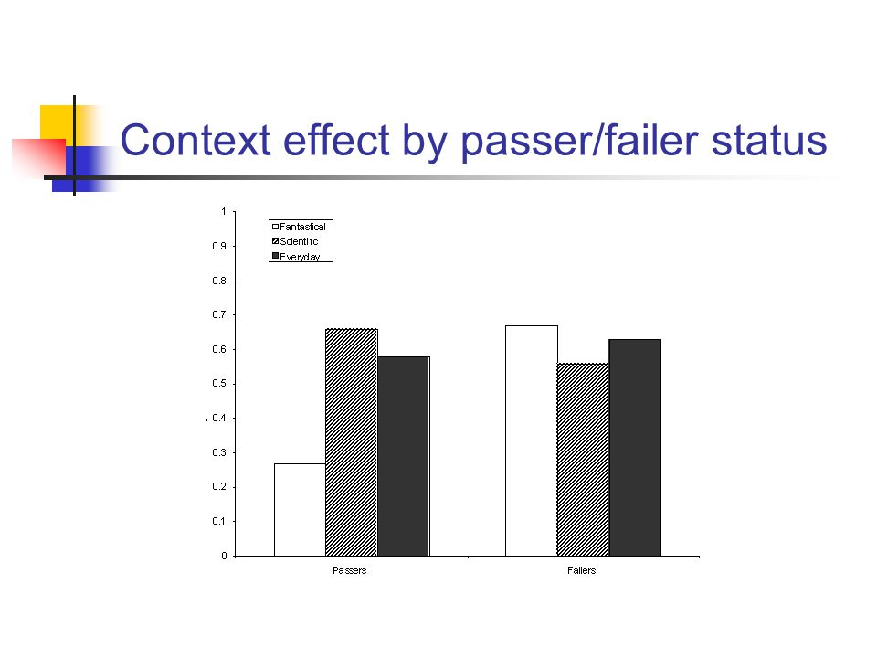 Context effect by passer/failer status