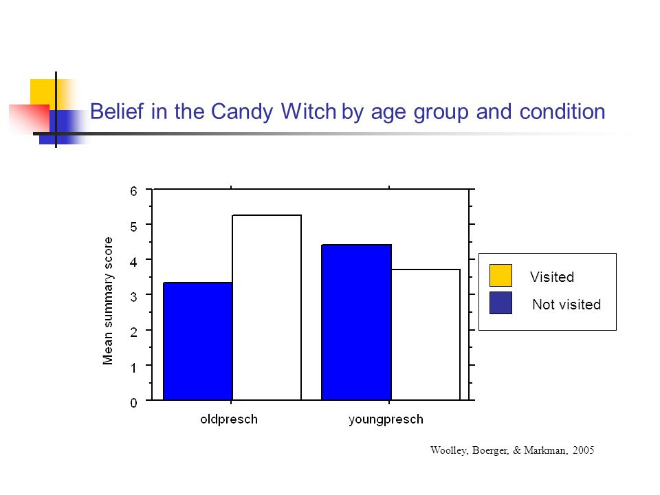 Belief in the Candy Witch by age group and condition