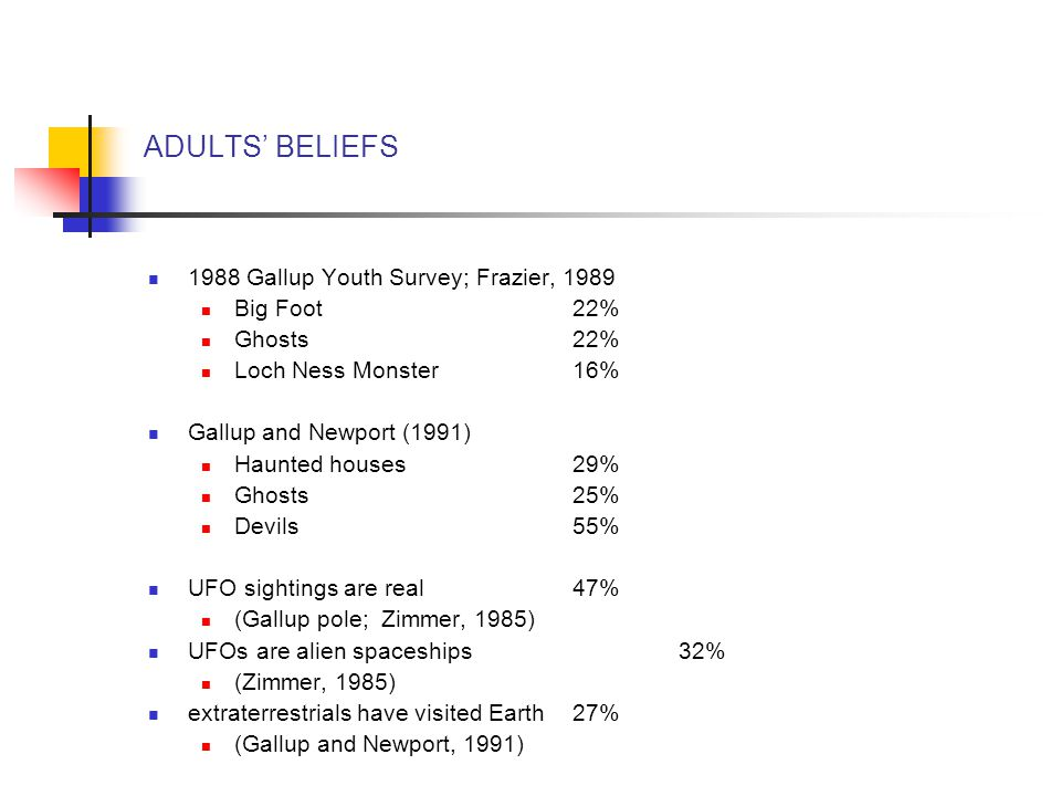 ADULTS' BELIEFS 1988 Gallup Youth Survey; Frazier, 1989 Big Foot 22%