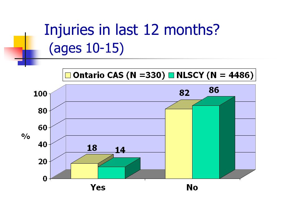 Injuries in last 12 months (ages 10-15)