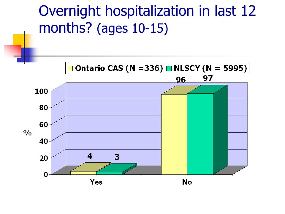 Overnight hospitalization in last 12 months (ages 10-15)