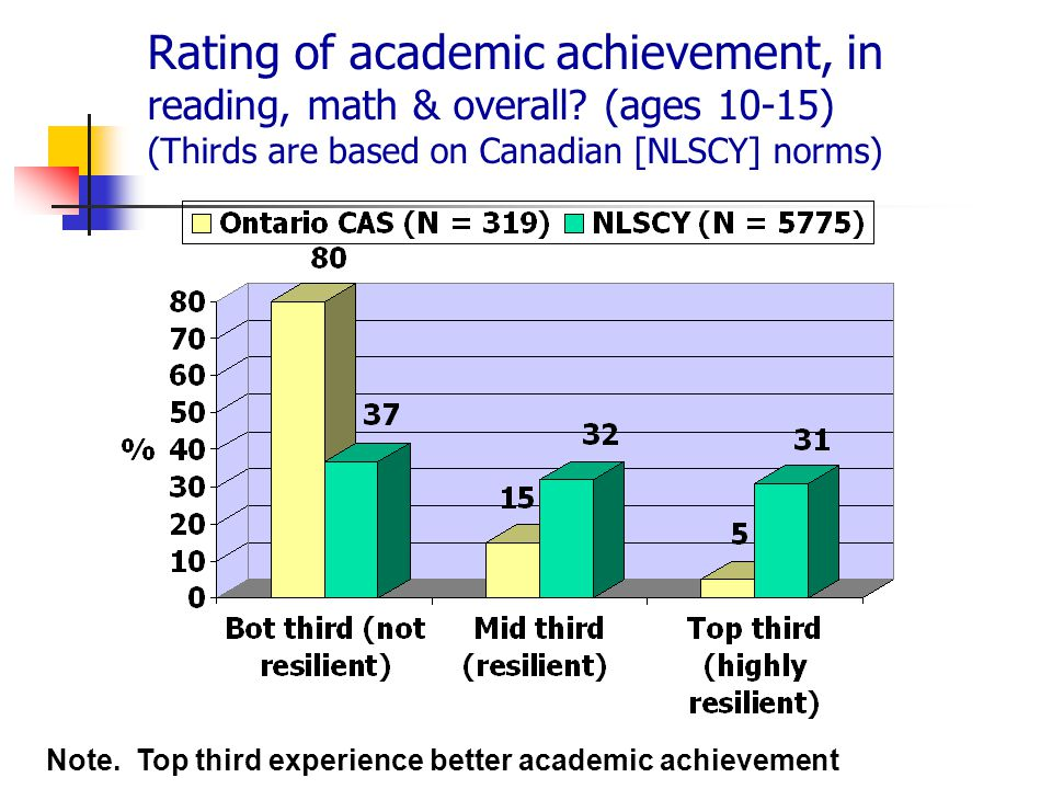 Rating of academic achievement, in reading, math & overall