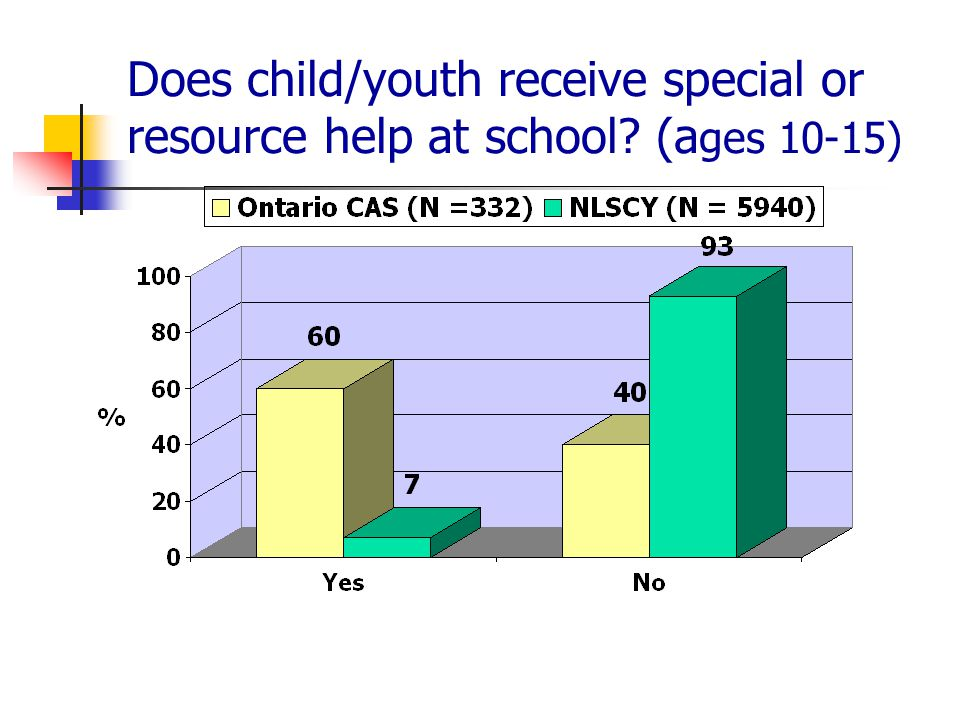 Does child/youth receive special or resource help at school