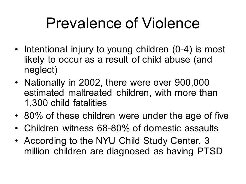 Prevalence of Violence