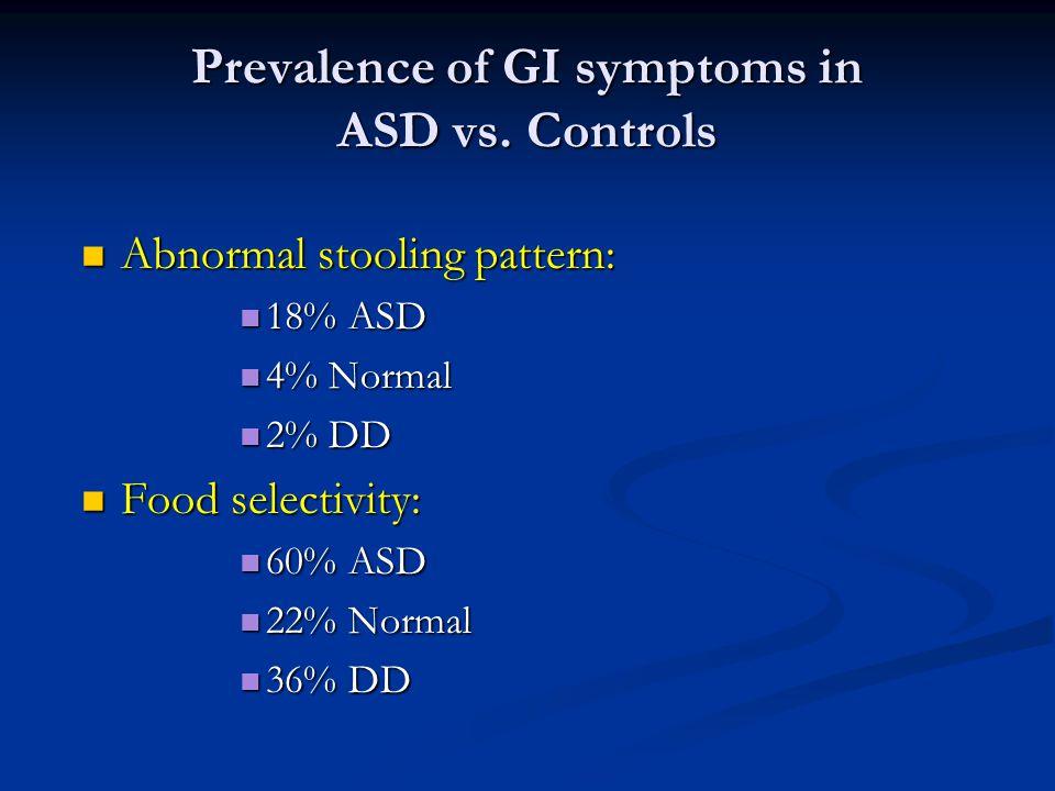 Prevalence of GI symptoms in ASD vs. Controls