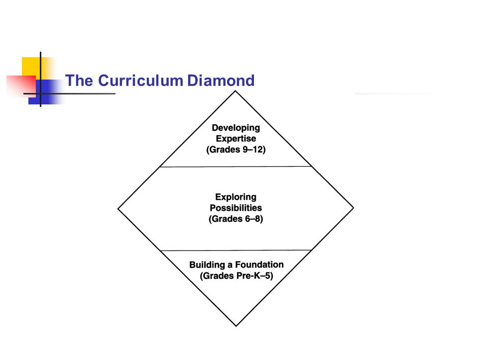 The Curriculum Diamond