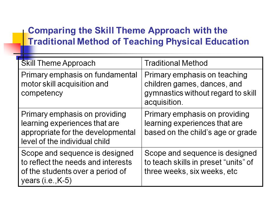 Comparing the Skill Theme Approach with the Traditional Method of Teaching Physical Education