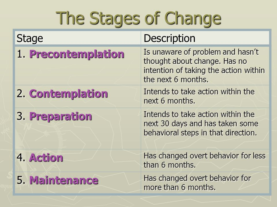 The Stages of Change Stage Description 1. Precontemplation