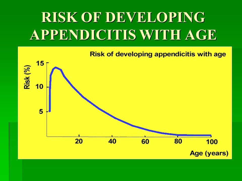 RISK OF DEVELOPING APPENDICITIS WITH AGE