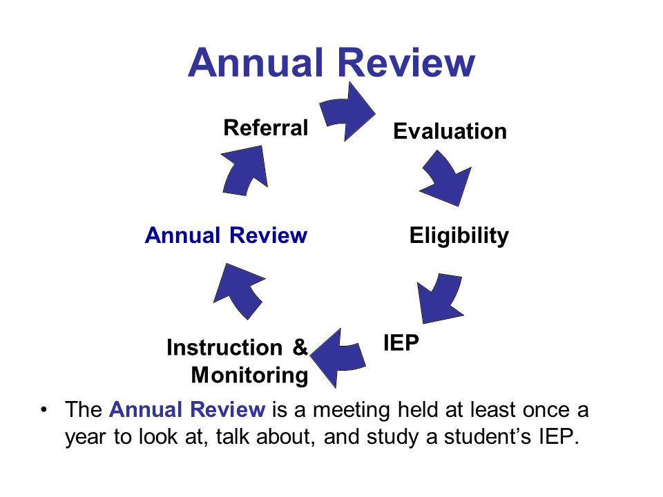 Annual Review The Annual Review is a meeting held at least once a year to look at, talk about, and study a student's IEP.