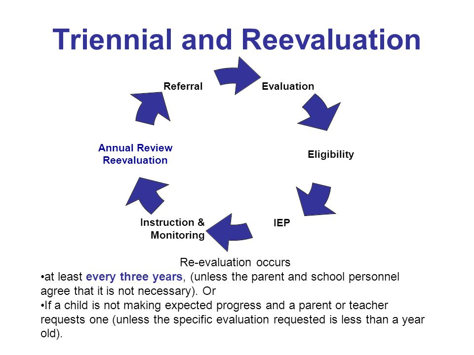 Triennial and Reevaluation