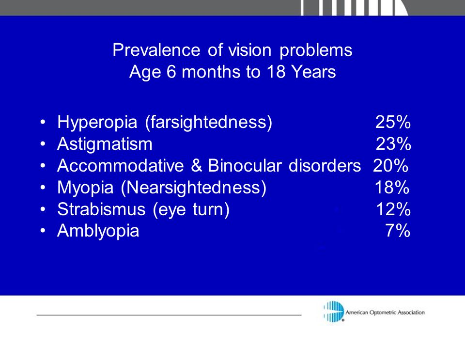 Prevalence of vision problems Age 6 months to 18 Years