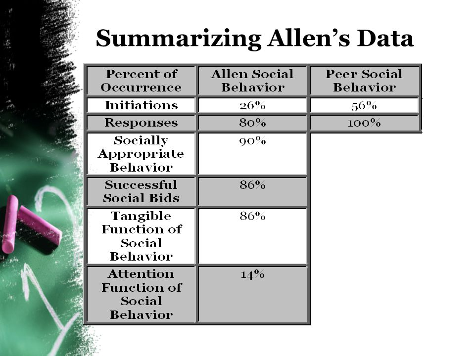 Summarizing Allen's Data