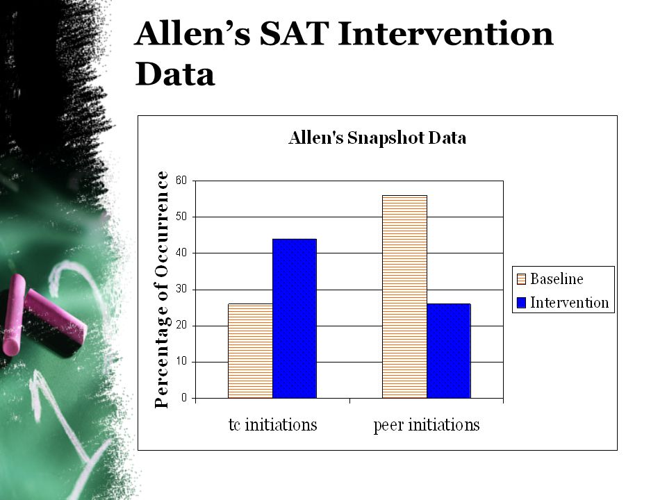 Allen's SAT Intervention Data
