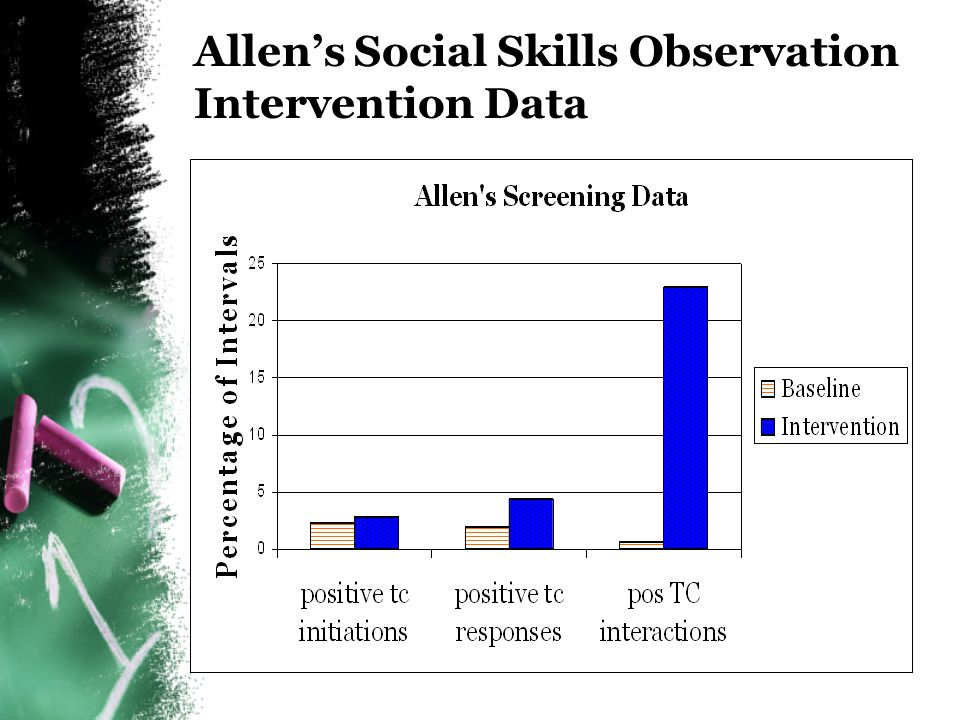 Allen's Social Skills Observation Intervention Data
