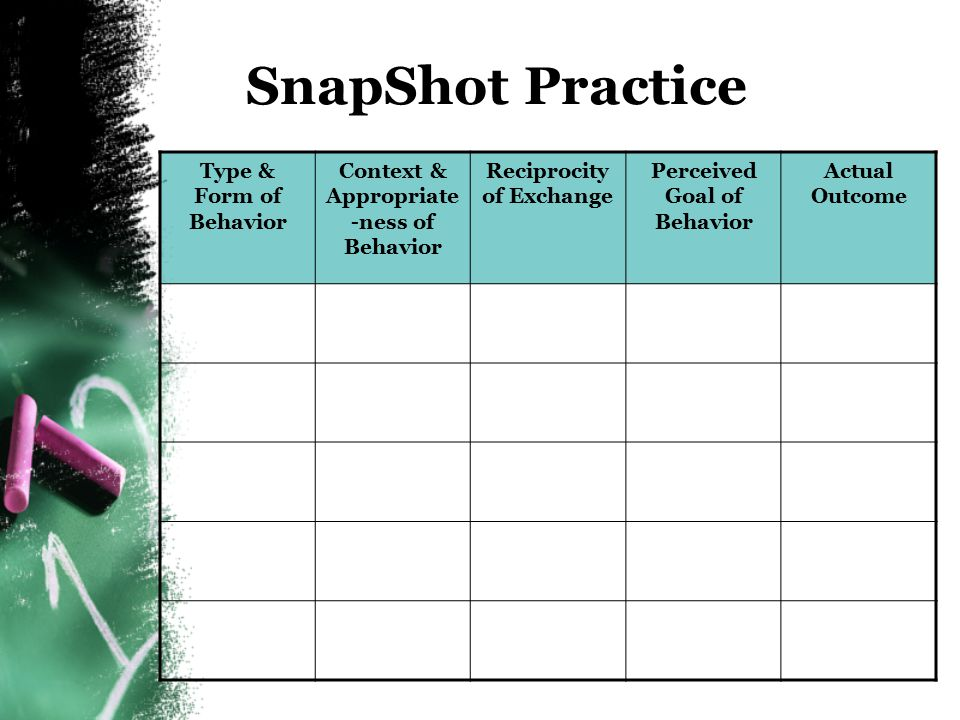 SnapShot Practice Type & Form of Behavior