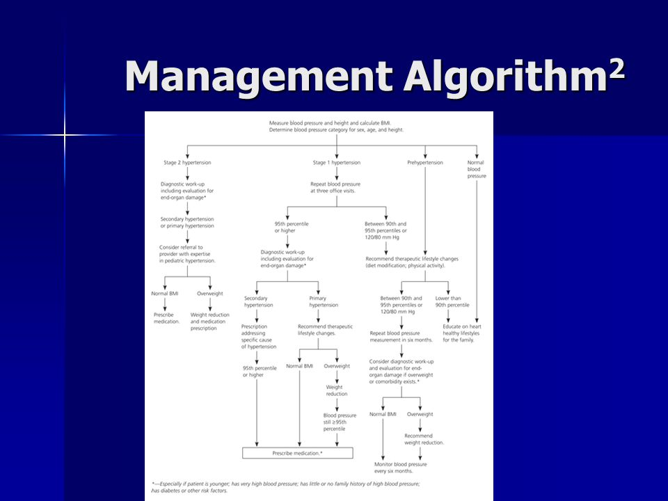 Management Algorithm2