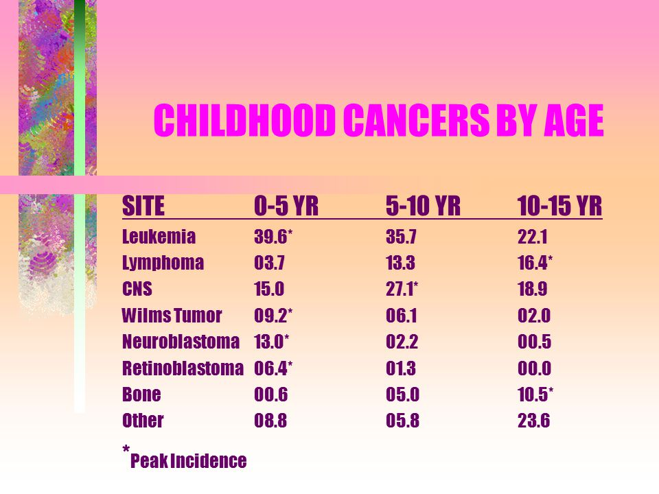 CHILDHOOD CANCERS BY AGE