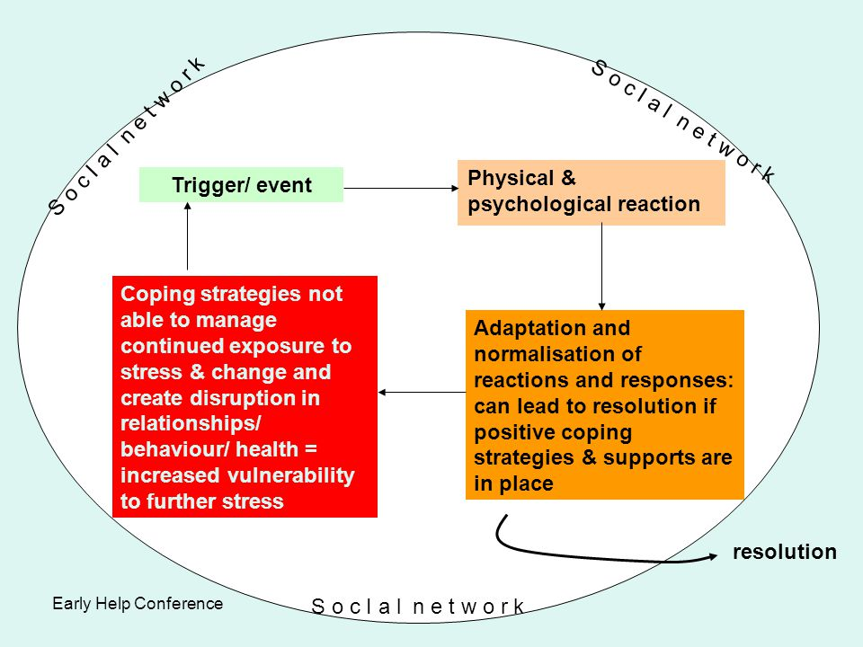 Physical & psychological reaction Trigger/ event