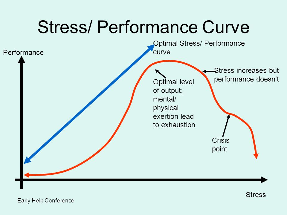 Stress/ Performance Curve