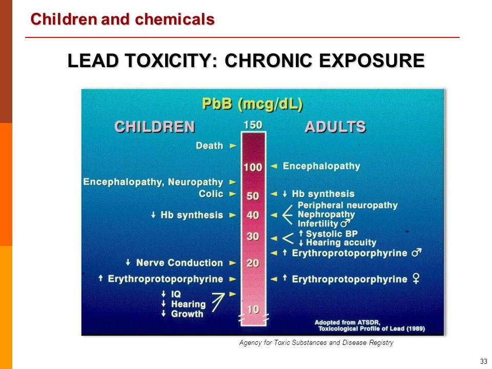 LEAD TOXICITY: CHRONIC EXPOSURE