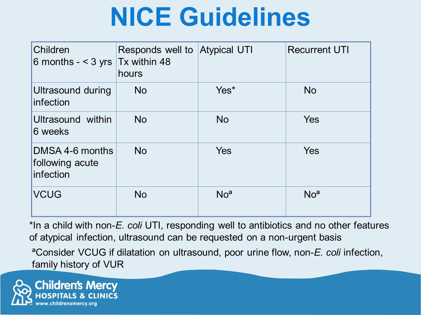 nice guidelines for antibiotic prophylaxis