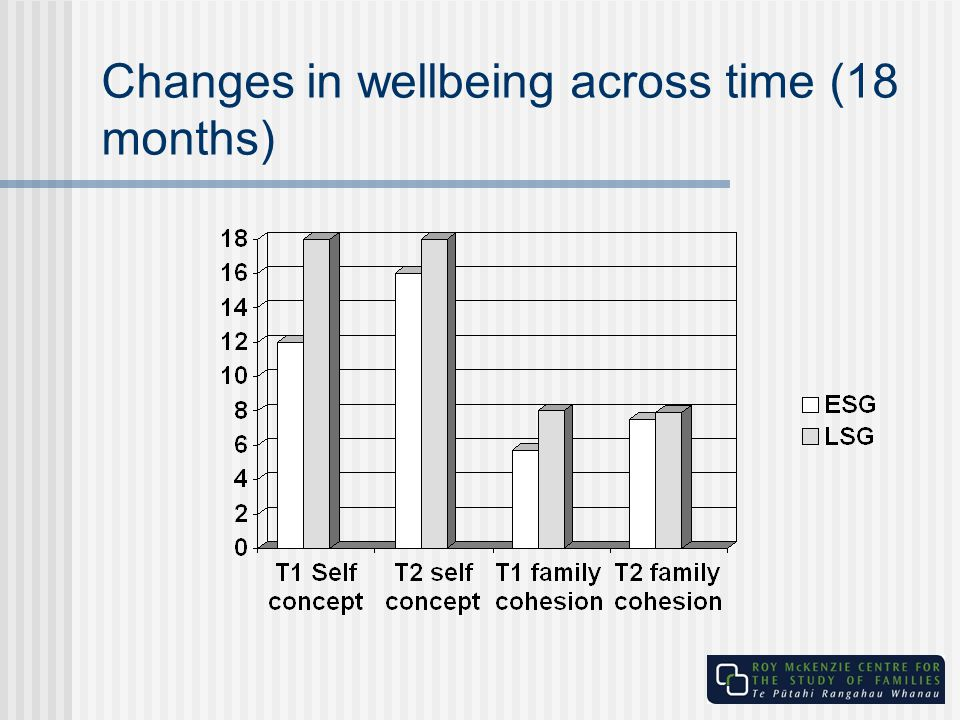 Changes in wellbeing across time (18 months)