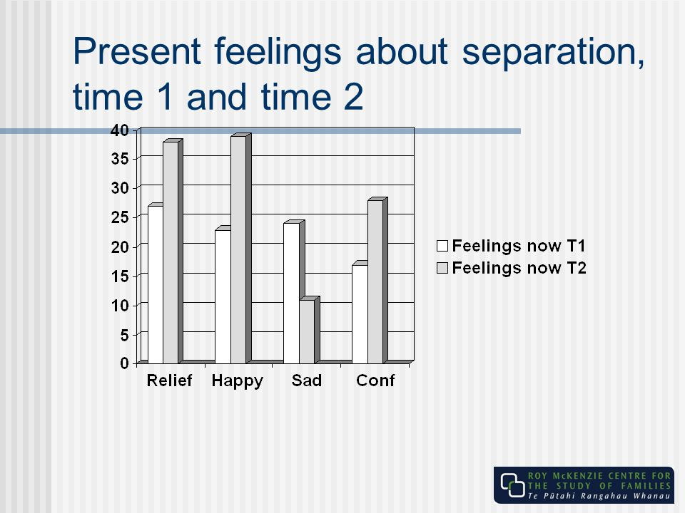 Present feelings about separation, time 1 and time 2
