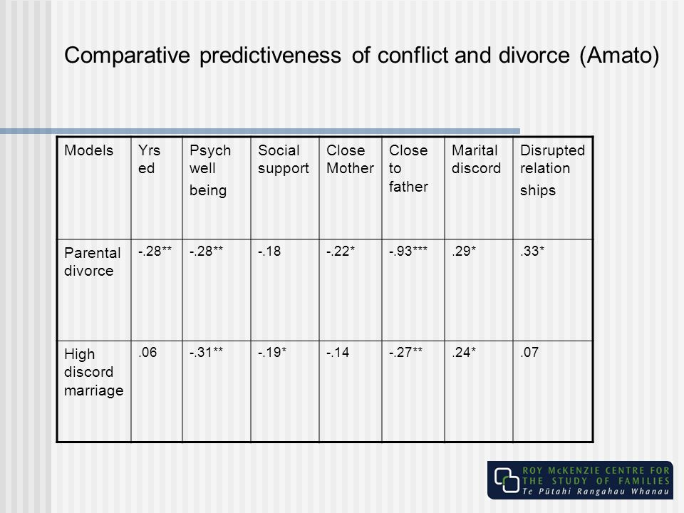 Comparative predictiveness of conflict and divorce (Amato)