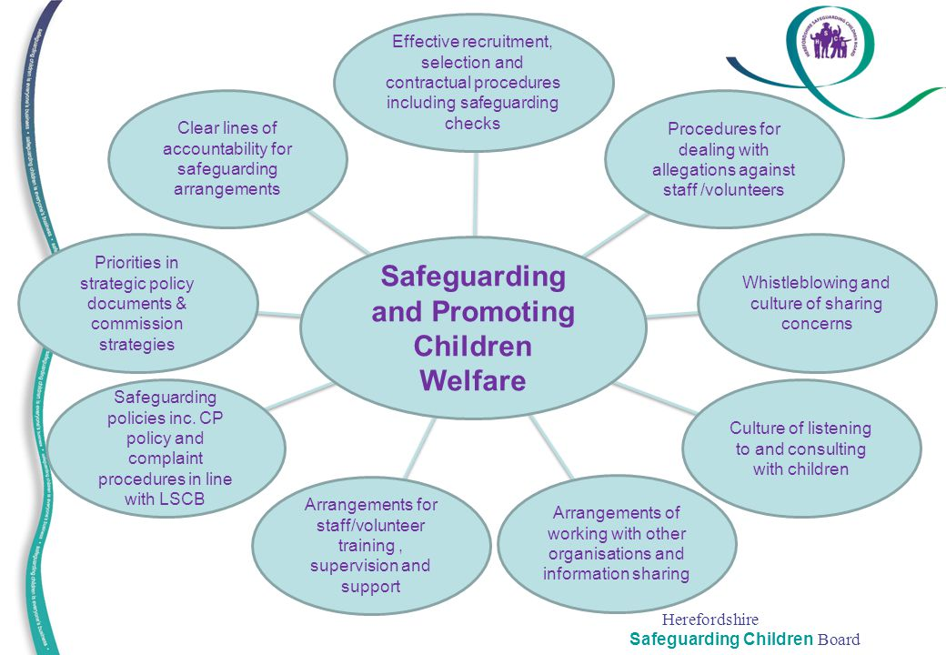 Safeguarding and Promoting Children Welfare