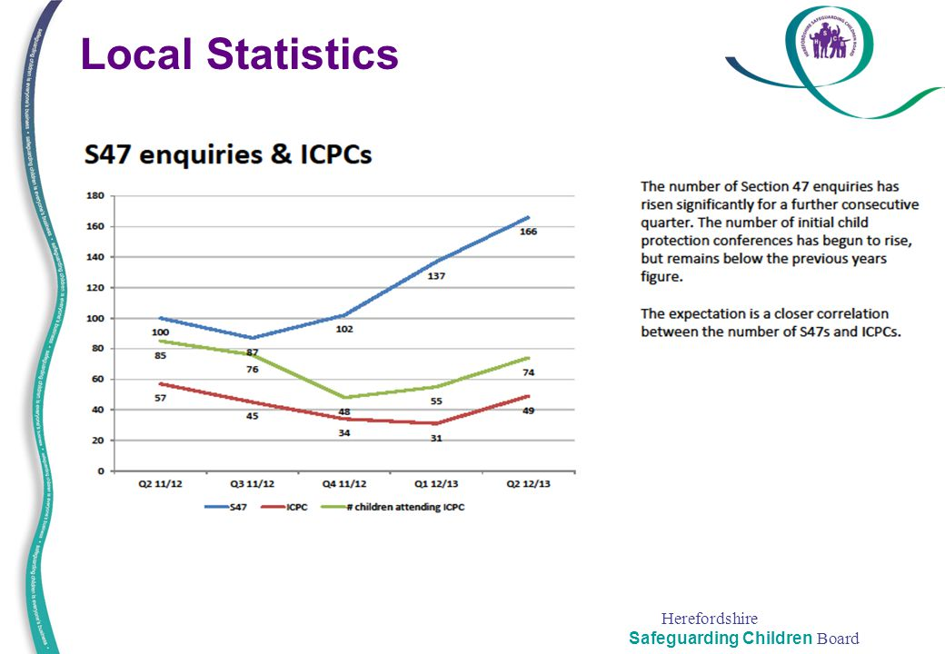Local Statistics