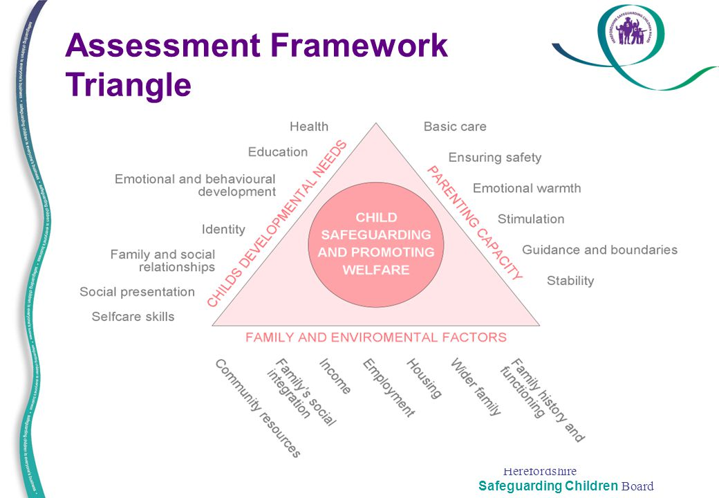 Assessment Framework Triangle