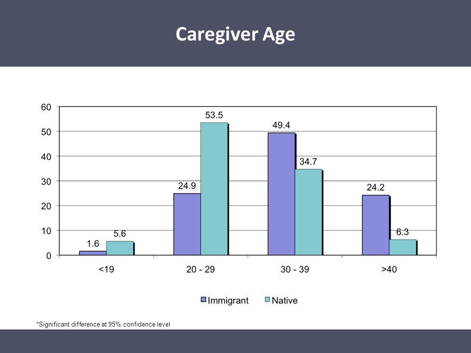Caregiver Age Caregiver Age*