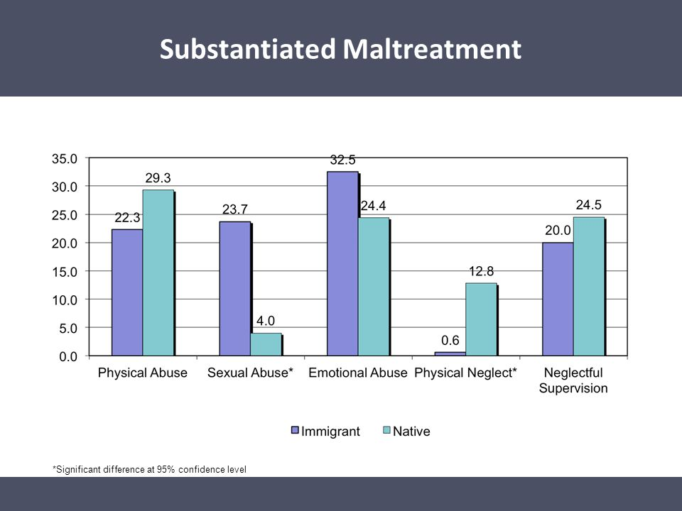 Substantiated Maltreatment