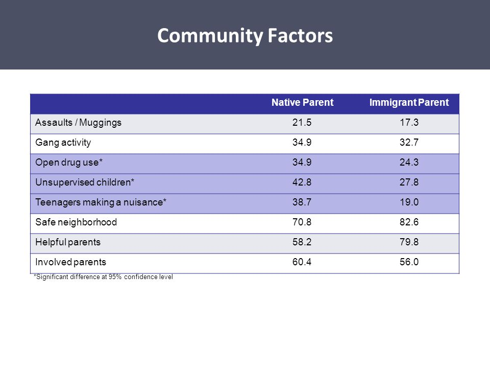 Community Factors Community Factors Native Parent Immigrant Parent