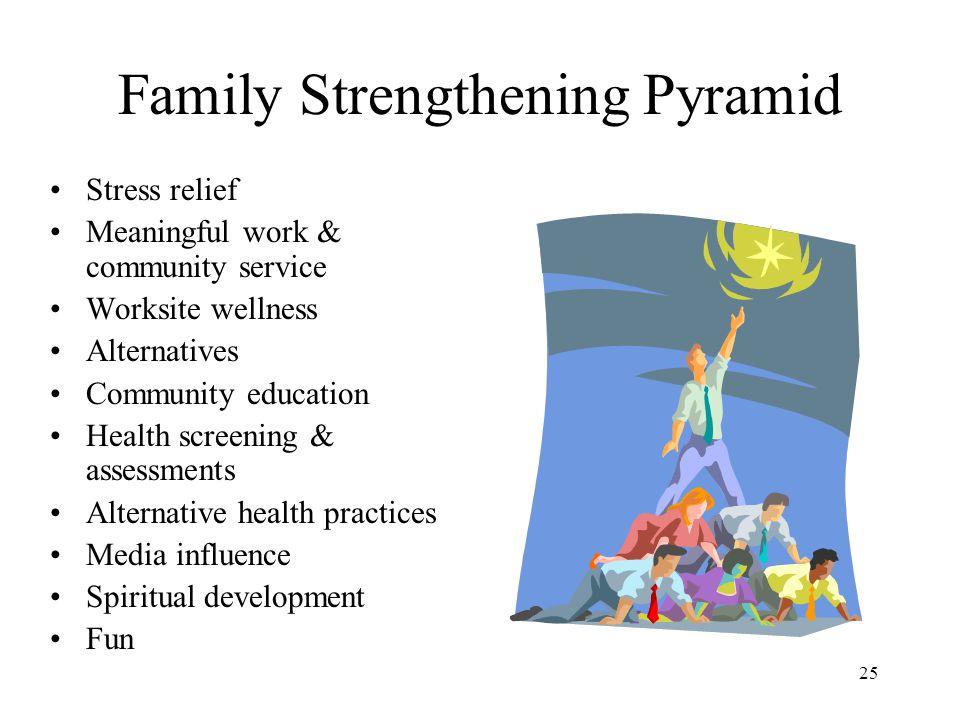 Family Strengthening Pyramid